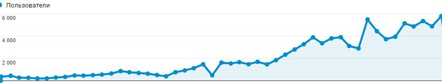 Увеличение видимости сайта по SERPSTAT эффективное продвижение сайта