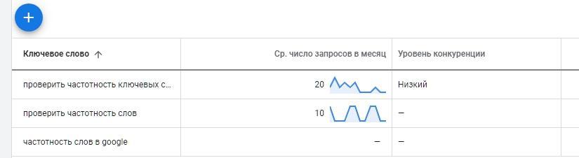 Проврить сколько раз ключевое слова вводят в google